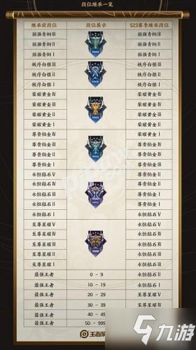 王者榮耀s24賽季段位繼承介紹 s24段位繼承規則