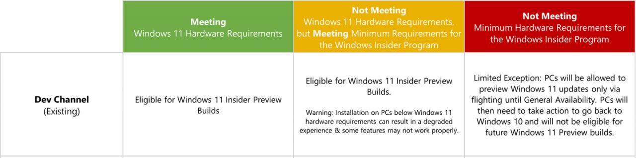 開發通道中的 Windows 11 硬件要求